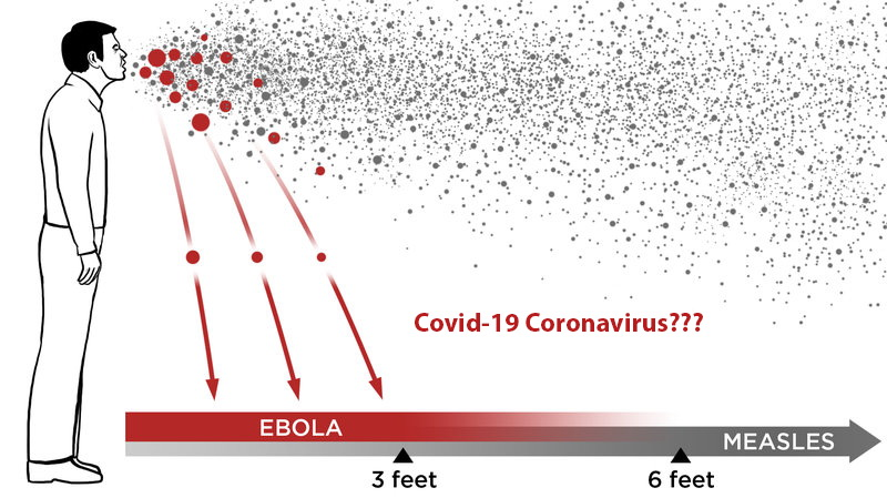 Airborne Transmission of coronavius